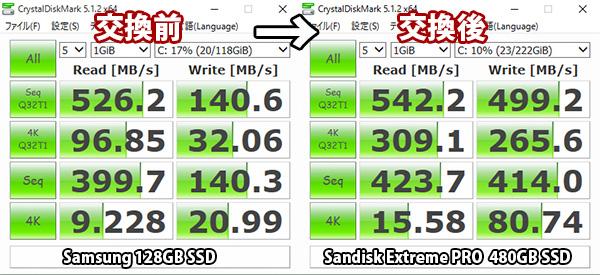 X260 128GB SSDと480GB サンディスクエクストリームプロの速度をベンチマーク