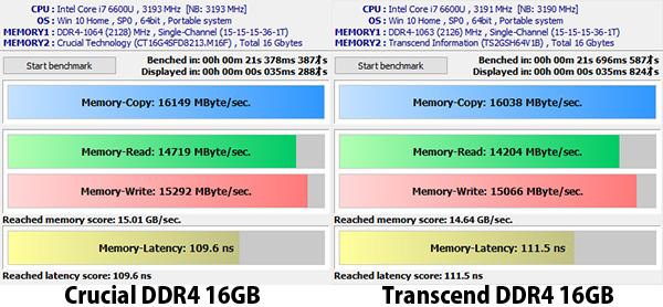 クルーシャルとトランセンド 16GB DDR4メモリの違い